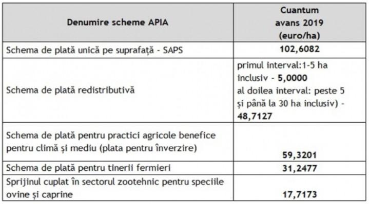 Lista subventiilor APIA care intra la plata avansului 2019