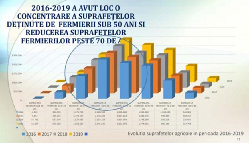 Structura-fermelor-care-beneficiaza-de-subventii-APIA-schimbata
